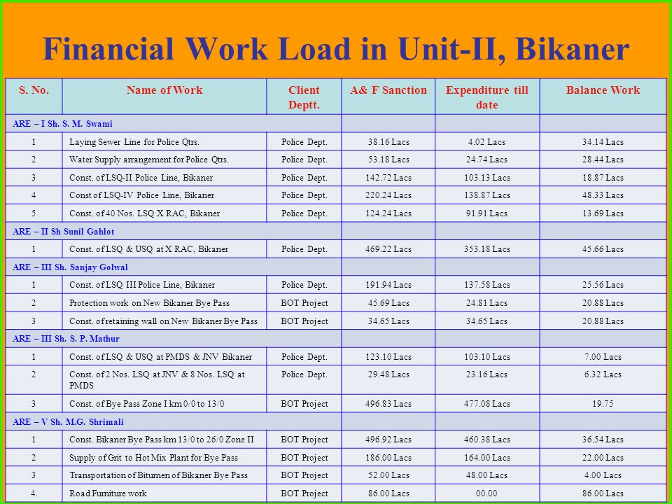 Financial Work Load in Unit-II, Bikaner