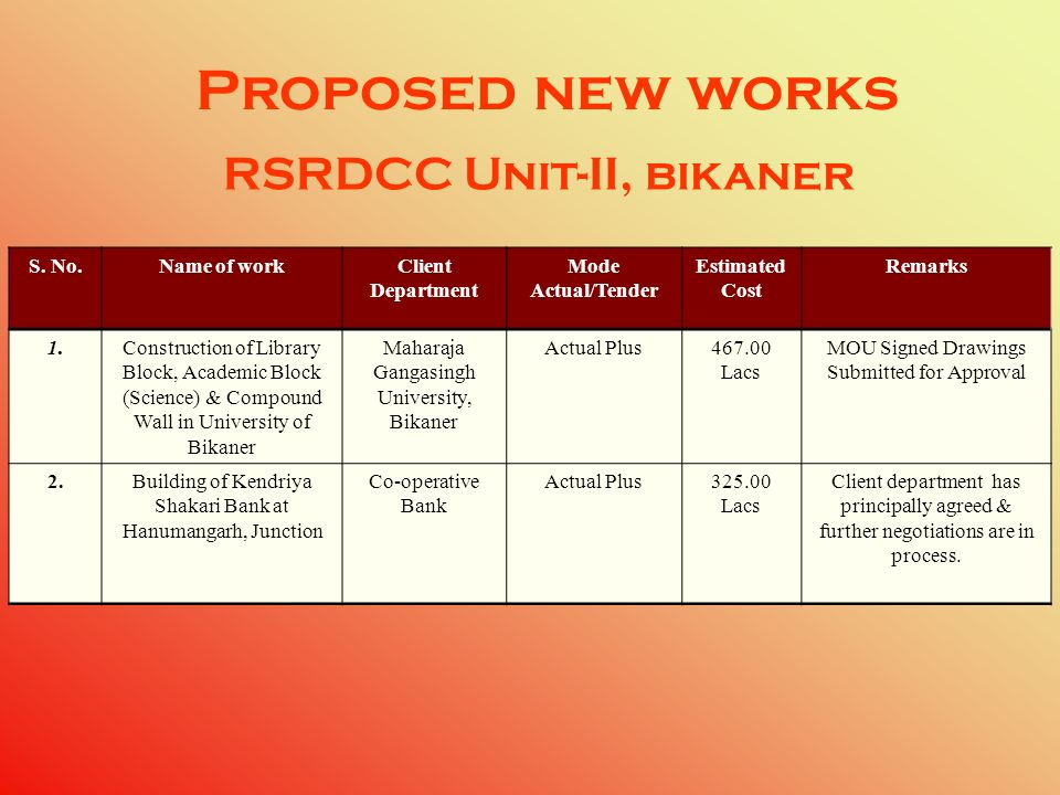 Proposed new works RSRDCC Unit-II, bikaner S. No. Name of work Client