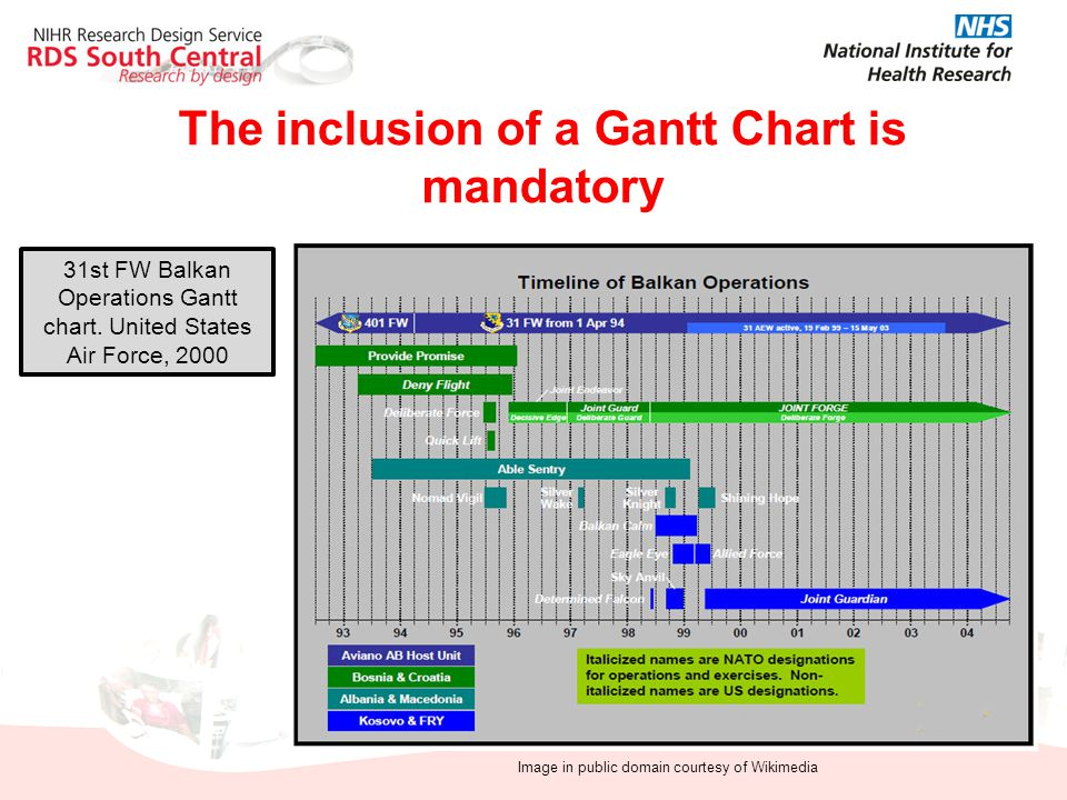 The inclusion of a Gantt Chart is mandatory