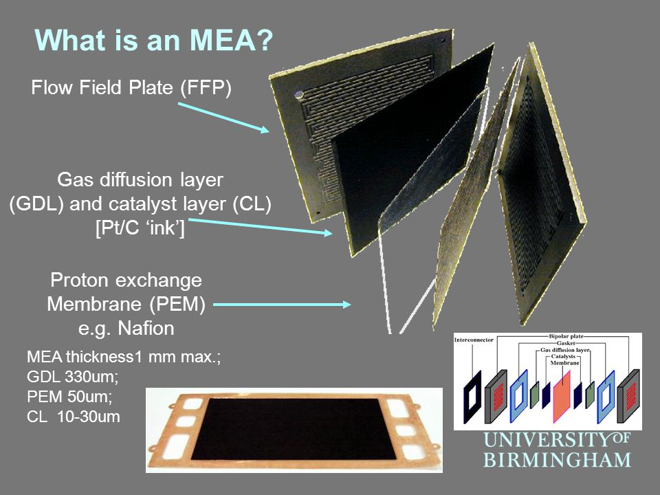 What is an MEA Flow Field Plate (FFP) Gas diffusion layer