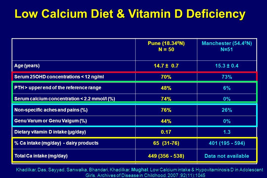 Low Calcium Diet & Vitamin D Deficiency