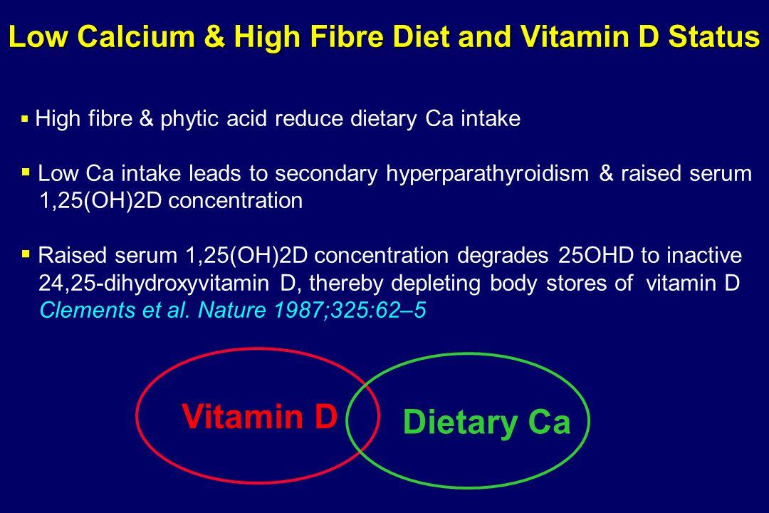 Low Calcium & High Fibre Diet and Vitamin D Status