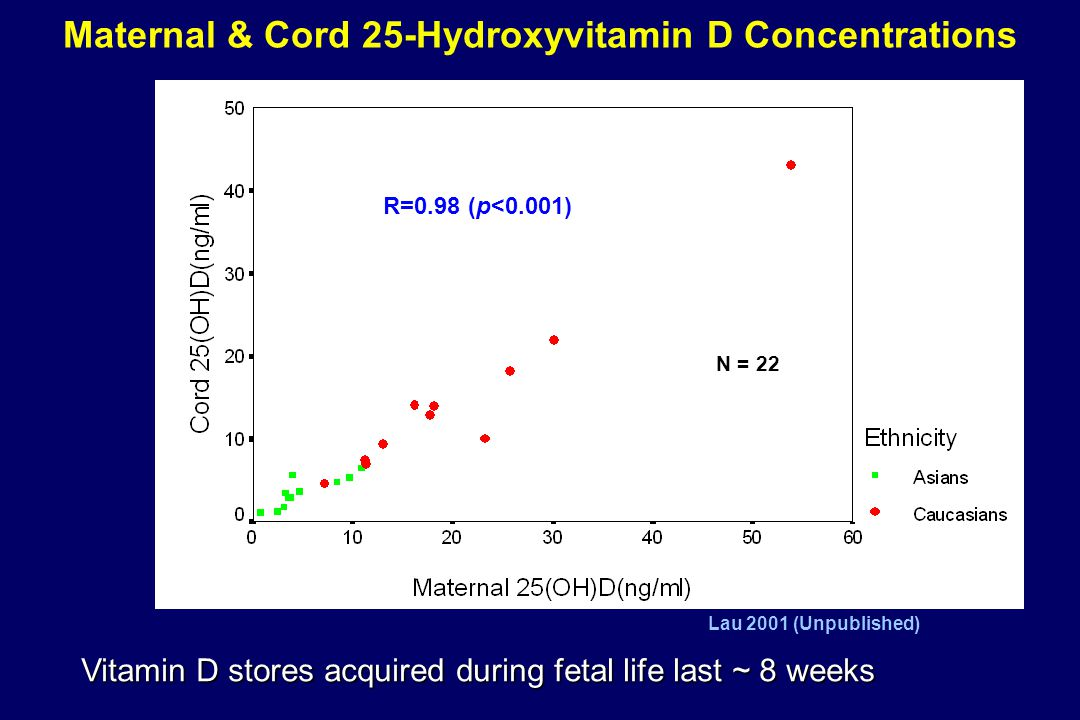 Maternal & Cord 25-Hydroxyvitamin D Concentrations