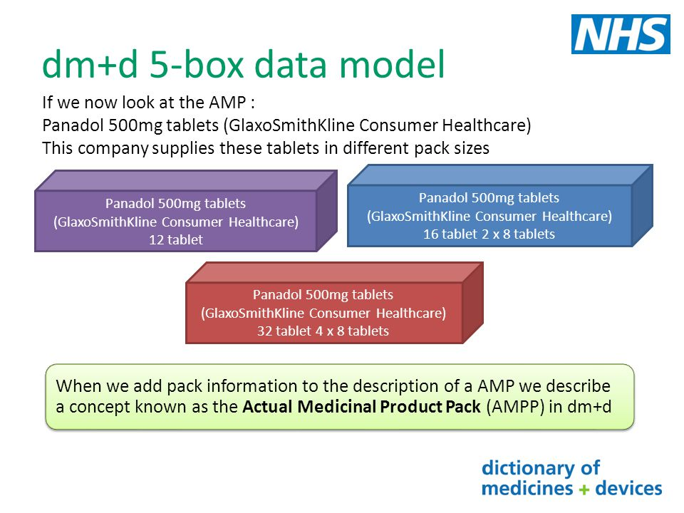 dm+d 5-box data model If we now look at the AMP :
