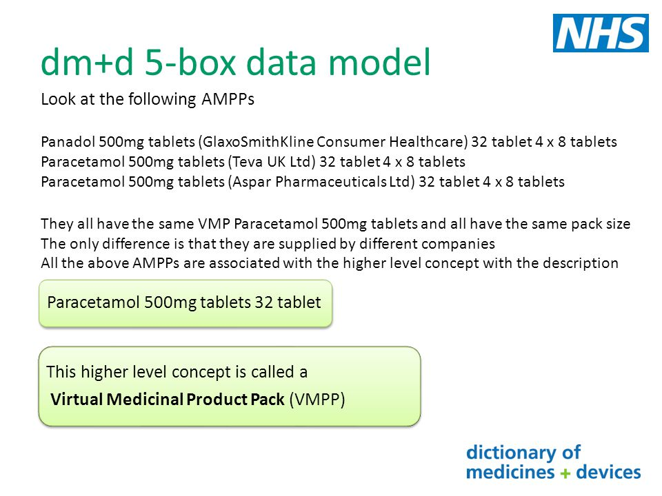 dm+d 5-box data model Look at the following AMPPs