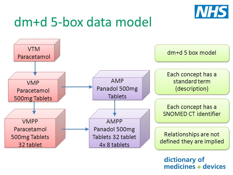 dm+d 5-box data model VTM Paracetamol dm+d 5 box model