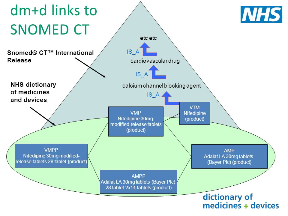 dm+d links to SNOMED CT Snomed® CT™ International Release