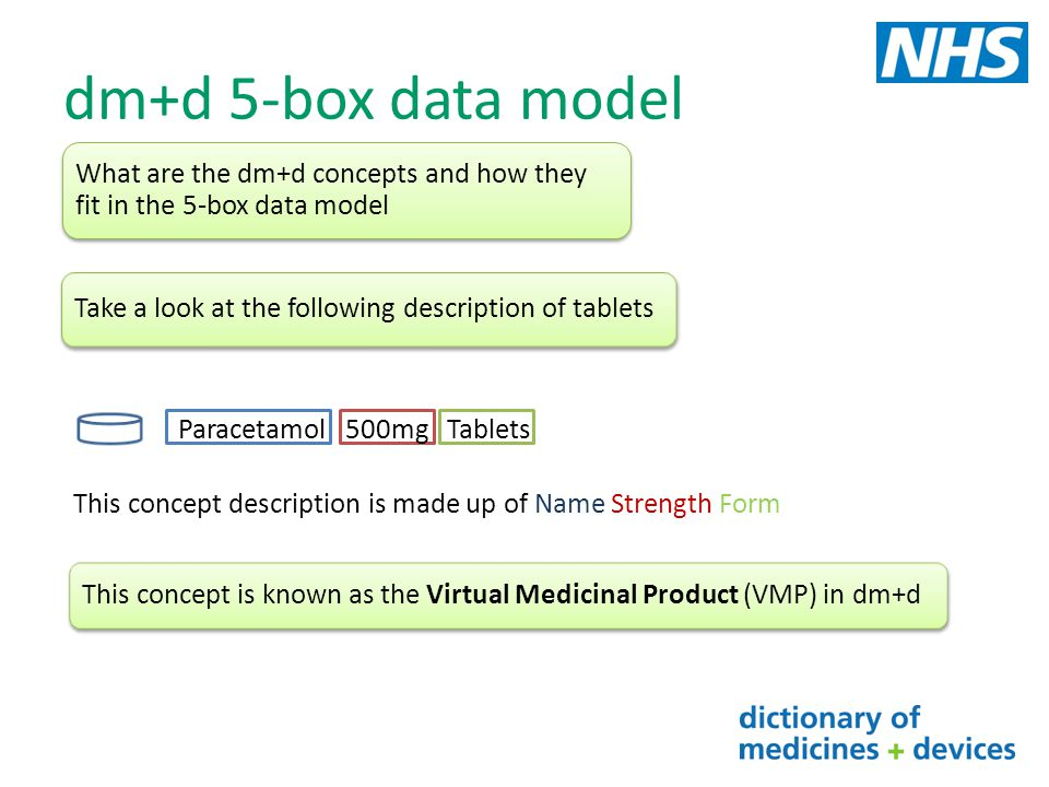 dm+d 5-box data model What are the dm+d concepts and how they fit in the 5-box data model. Take a look at the following description of tablets.