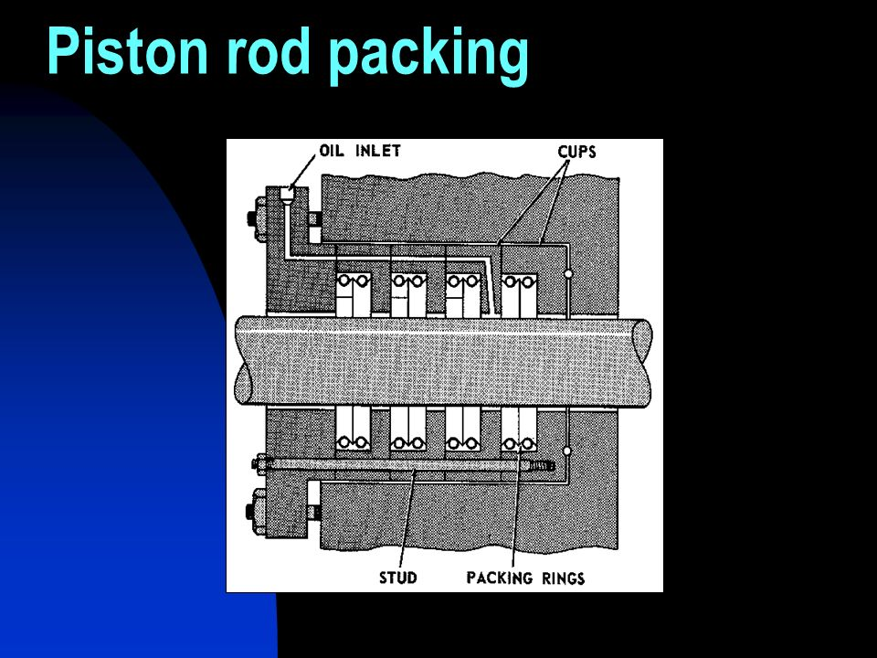 Piston rod packing