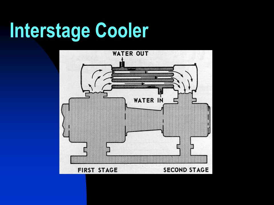 Interstage Cooler