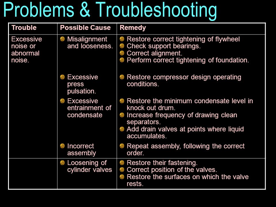 Problems & Troubleshooting