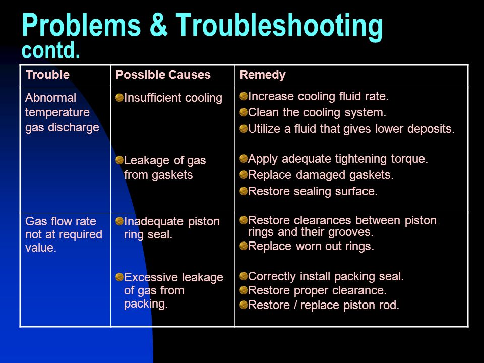 Problems & Troubleshooting contd.