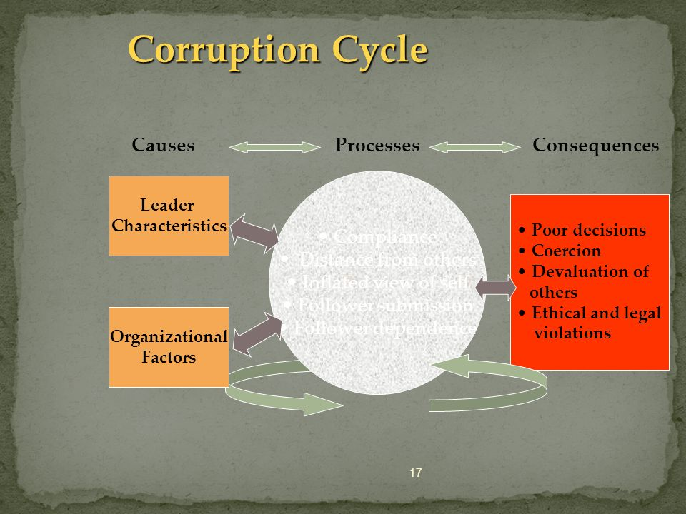 Corruption Cycle Causes Processes Consequences Compliance