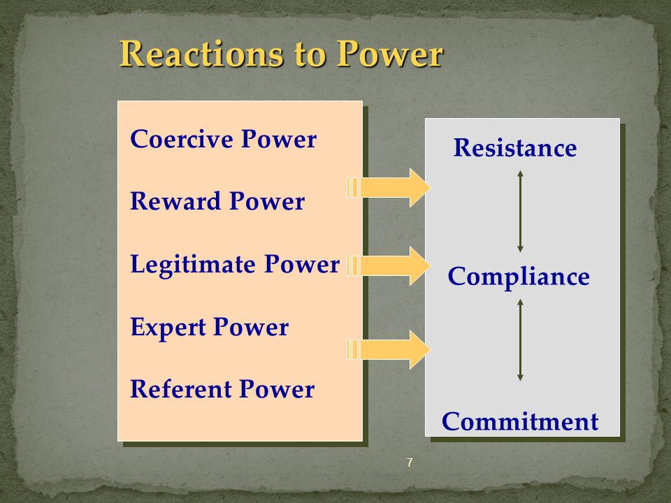 Reactions to Power Coercive Power Resistance Reward Power