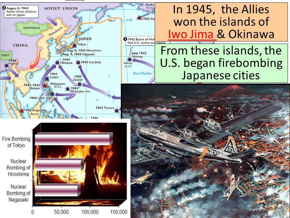 In 1945, the Allies won the islands of Iwo Jima & Okinawa