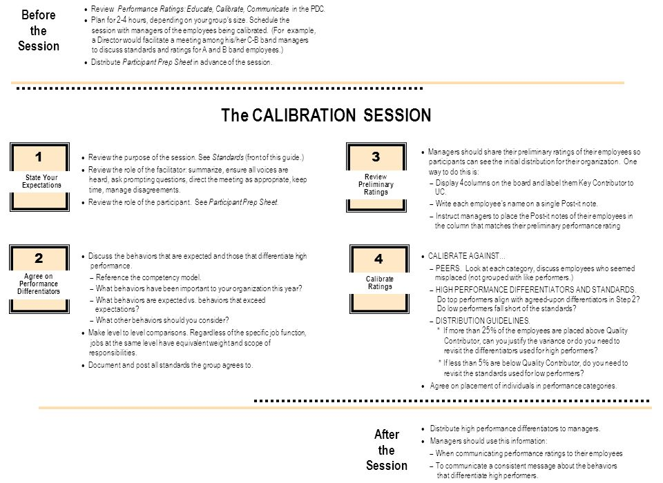The CALIBRATION SESSION