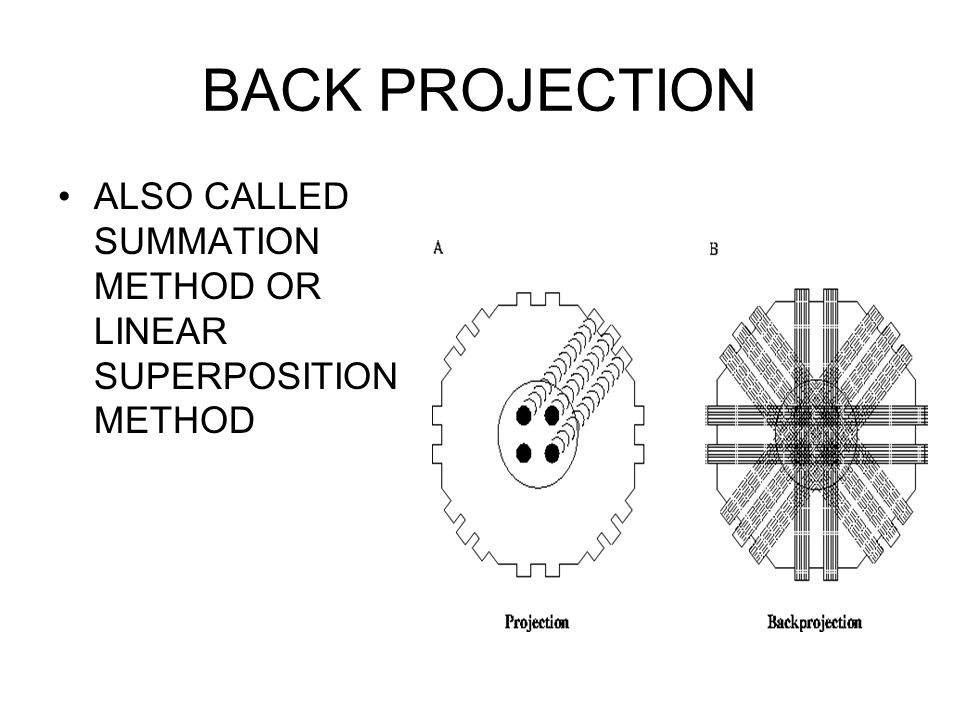 BACK PROJECTION ALSO CALLED SUMMATION METHOD OR LINEAR SUPERPOSITION METHOD