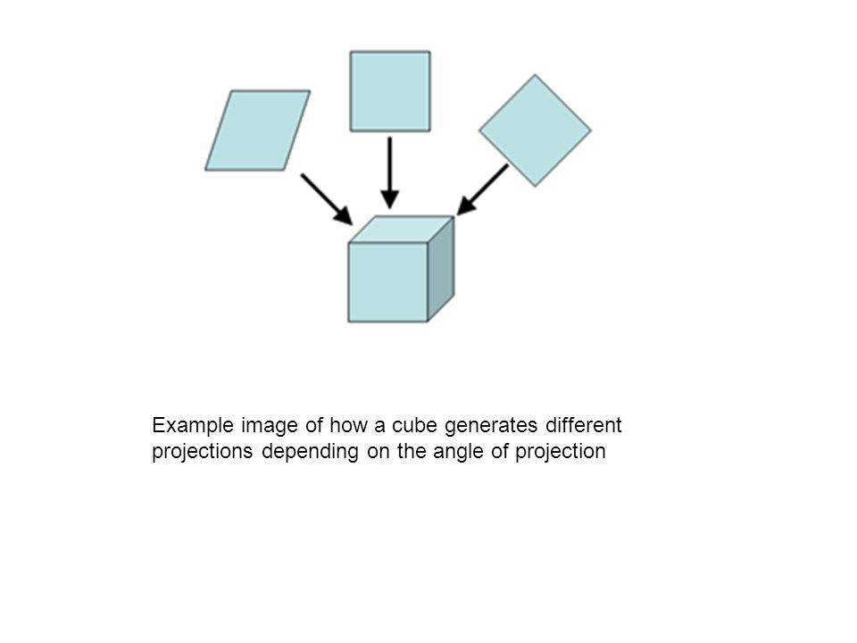 Example image of how a cube generates different projections depending on the angle of projection