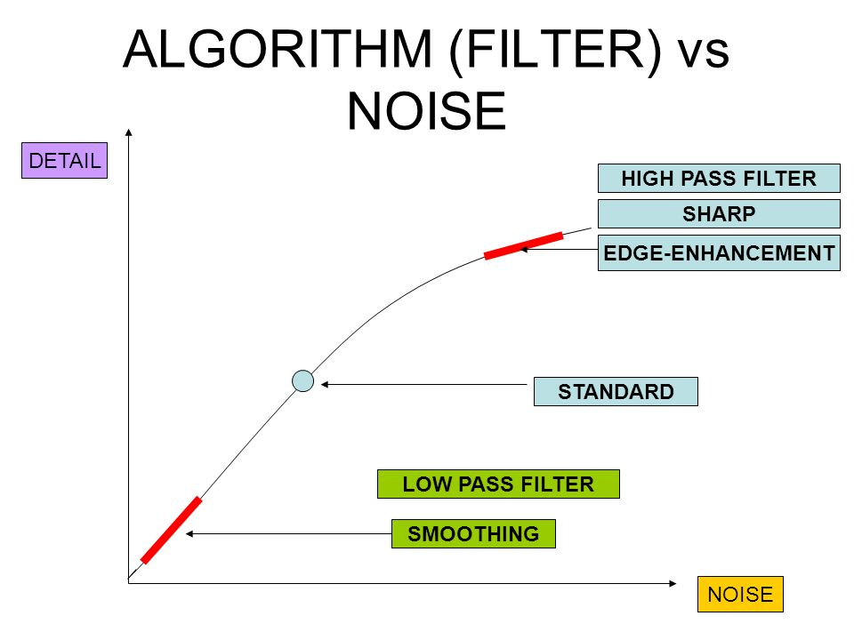 ALGORITHM (FILTER) vs NOISE