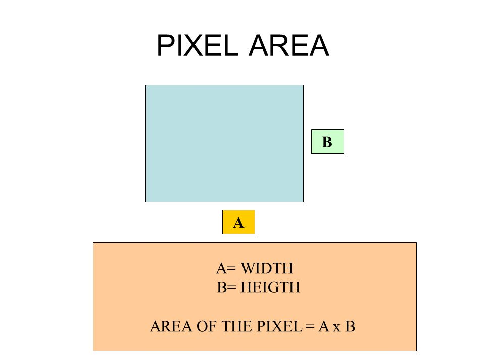 PIXEL AREA B A A= WIDTH B= HEIGTH AREA OF THE PIXEL = A x B