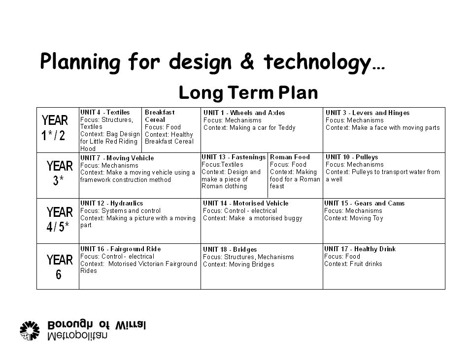 Planning for design & technology…