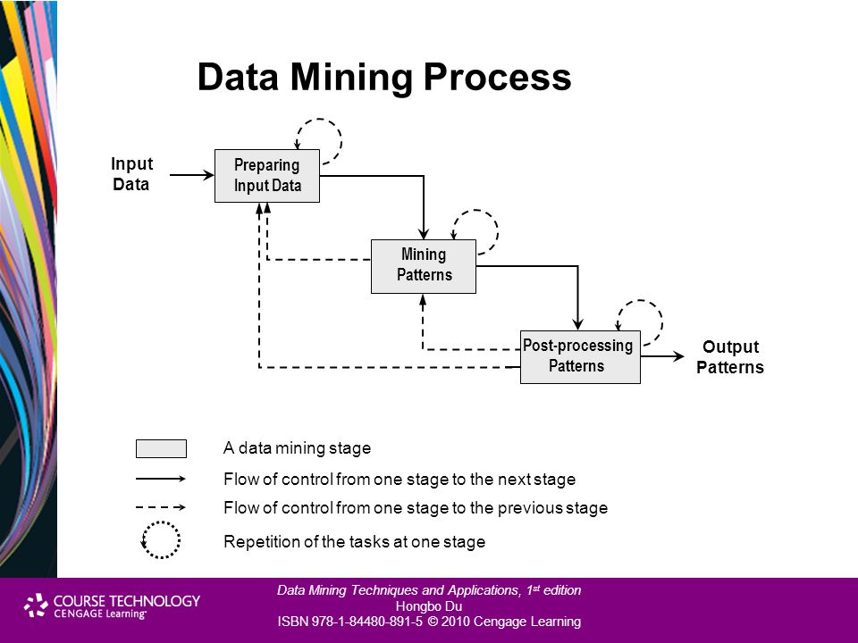 Data Mining Process Input Preparing Data Input Data Mining Patterns