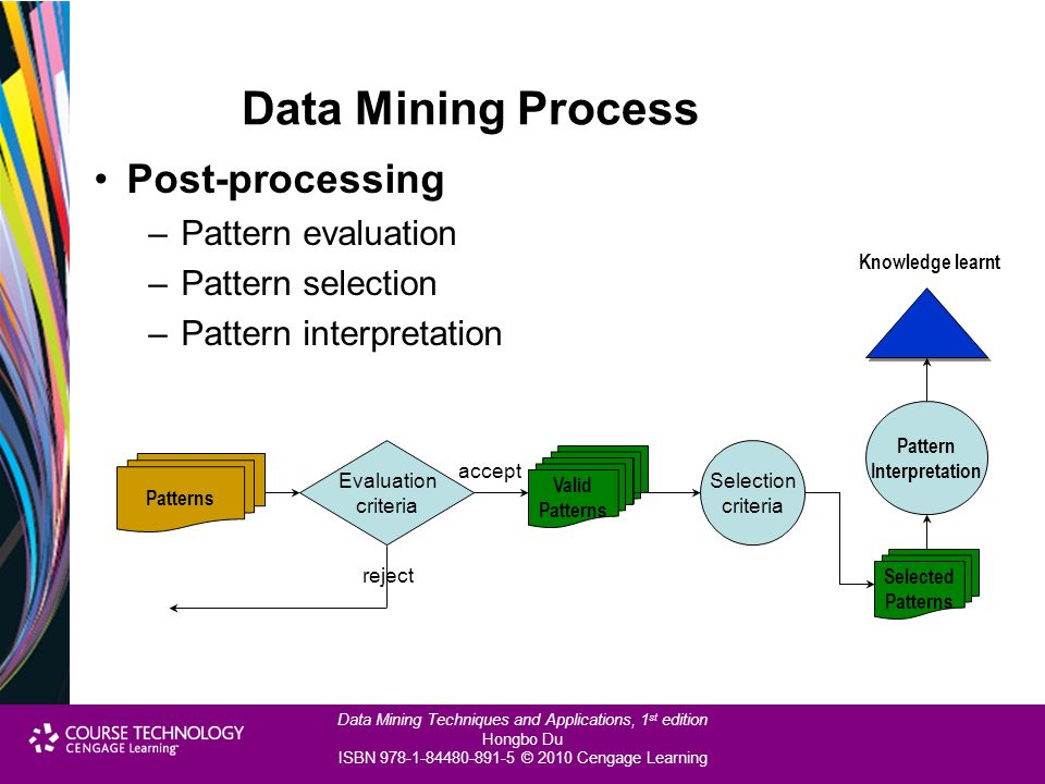 Data Mining Process Post-processing Pattern evaluation