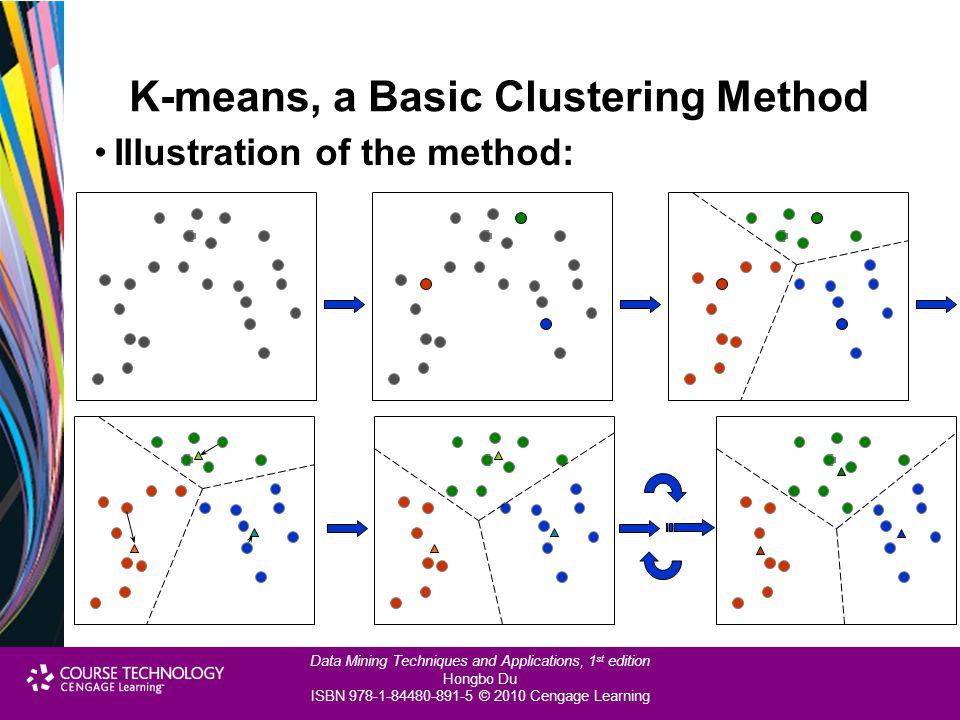 K-means, a Basic Clustering Method