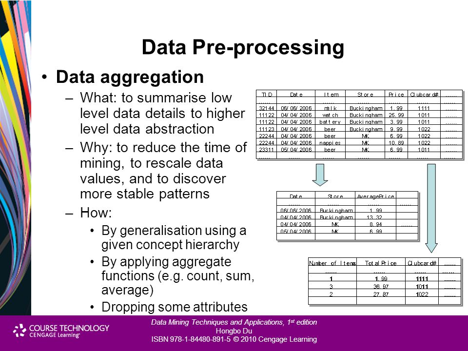 Data Pre-processing Data aggregation