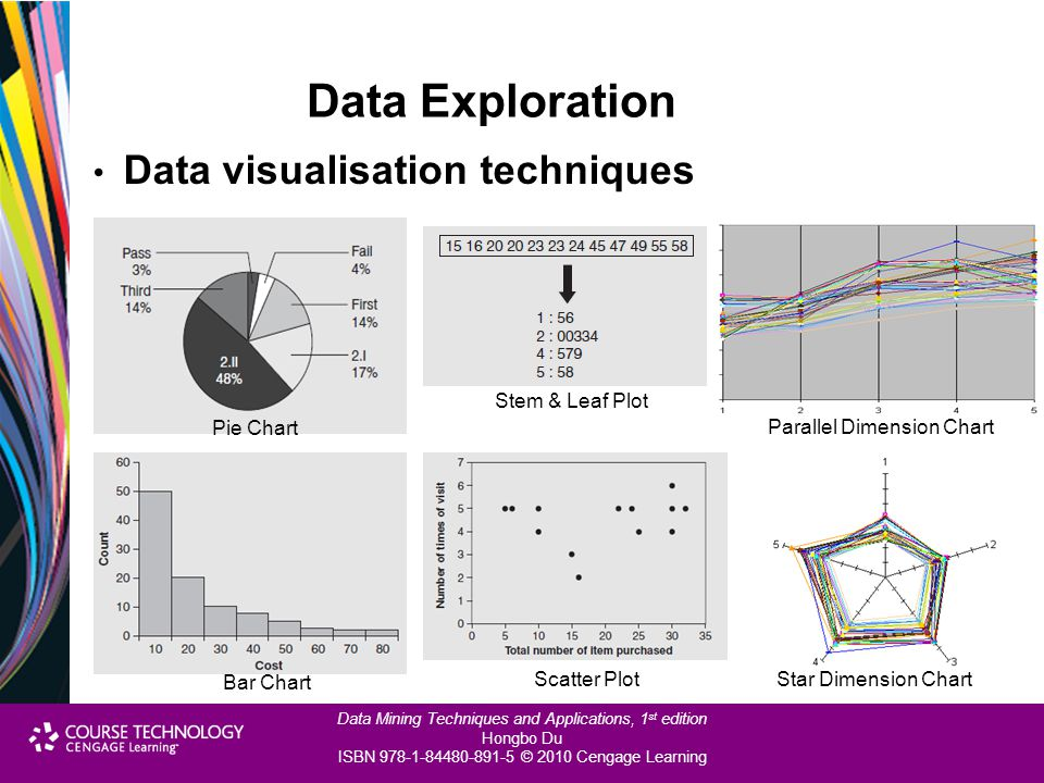 Data Exploration Data visualisation techniques Pie Chart