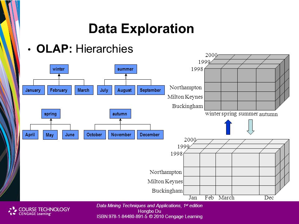 Data Exploration OLAP: Hierarchies winter spring summer Buckingham