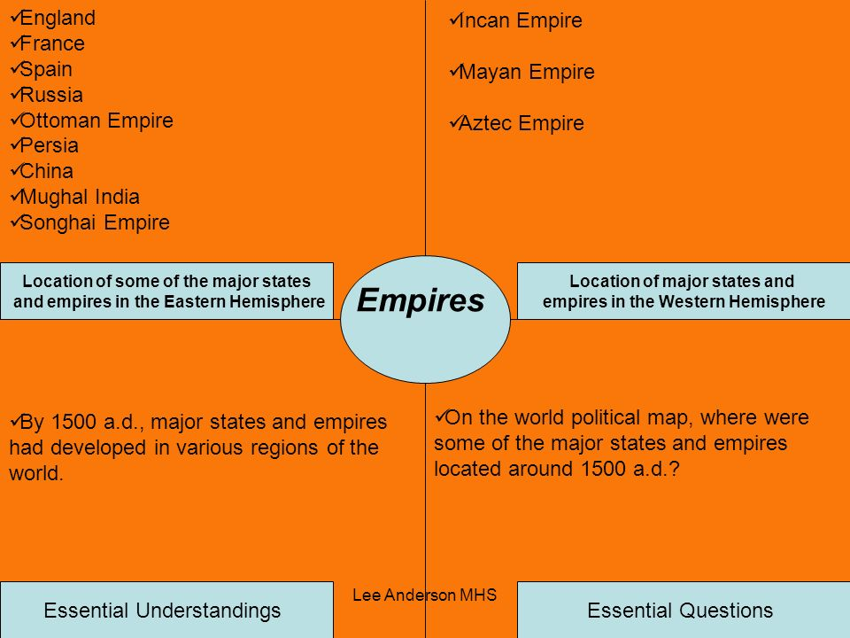 Empires England France Spain Russia Ottoman Empire Persia China