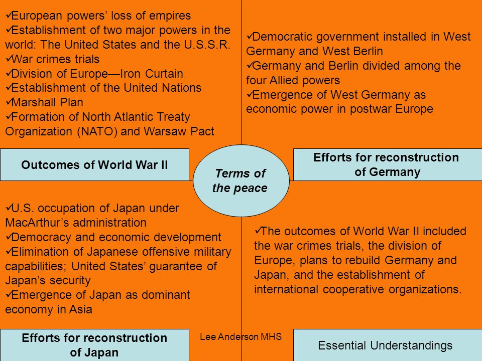 European powers' loss of empires