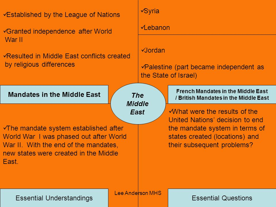 The Middle Mandates in the Middle East