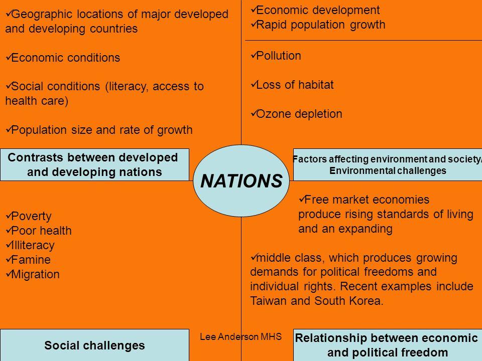 NATIONS Economic development