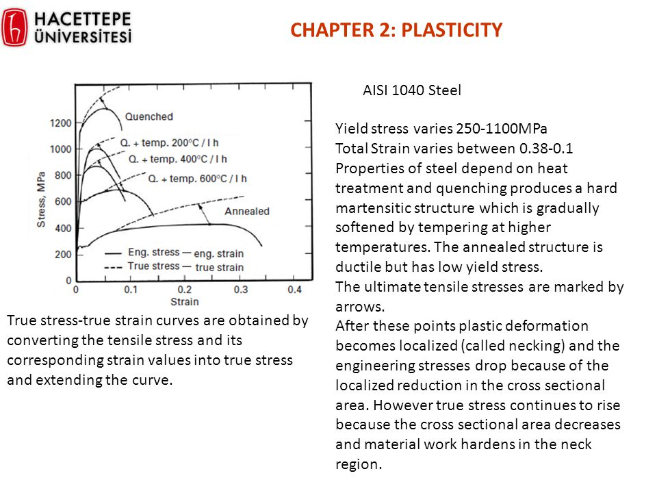 CHAPTER 2: PLASTICITY AISI 1040 Steel Yield stress varies 250-1100MPa