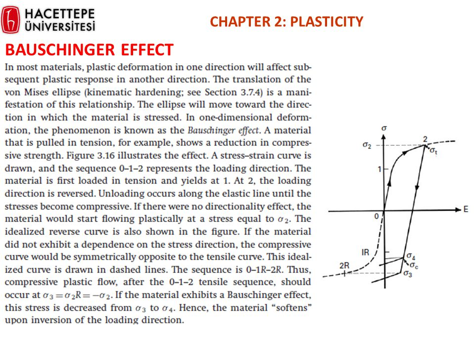 CHAPTER 2: PLASTICITY BAUSCHINGER EFFECT