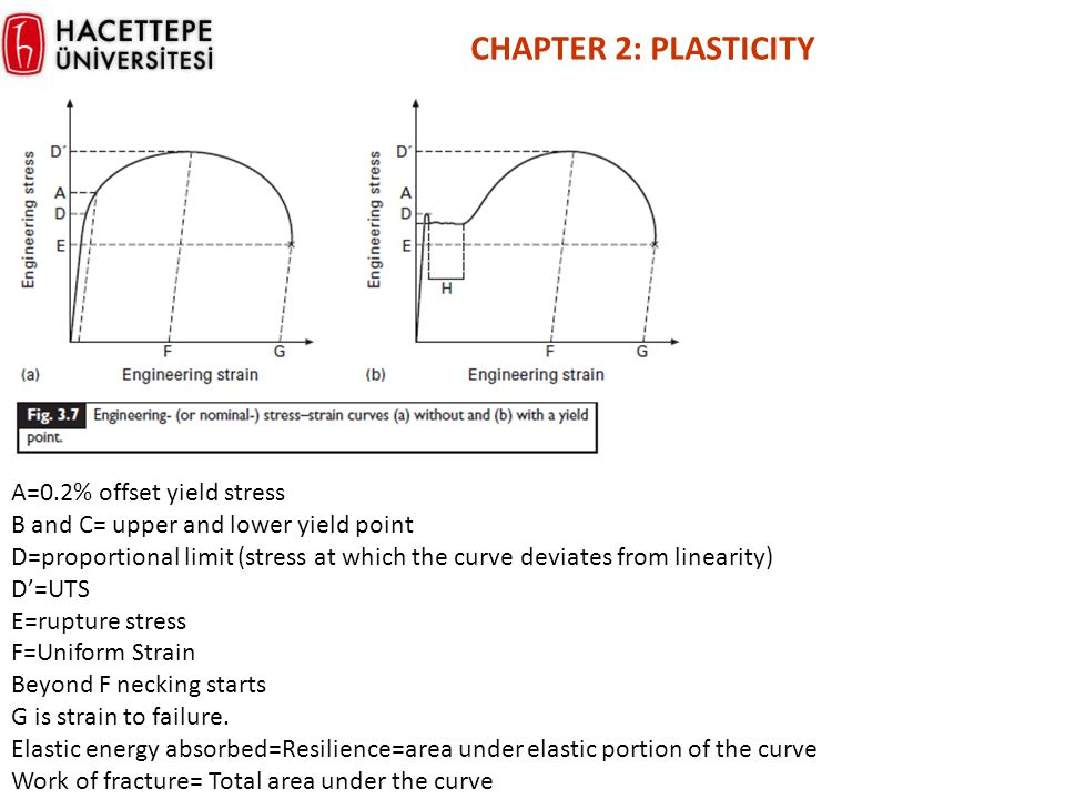 CHAPTER 2: PLASTICITY A=0.2% offset yield stress