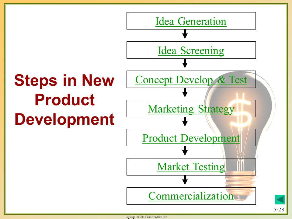 Steps in New Product Development