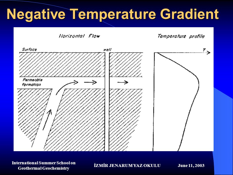 Negative Temperature Gradient