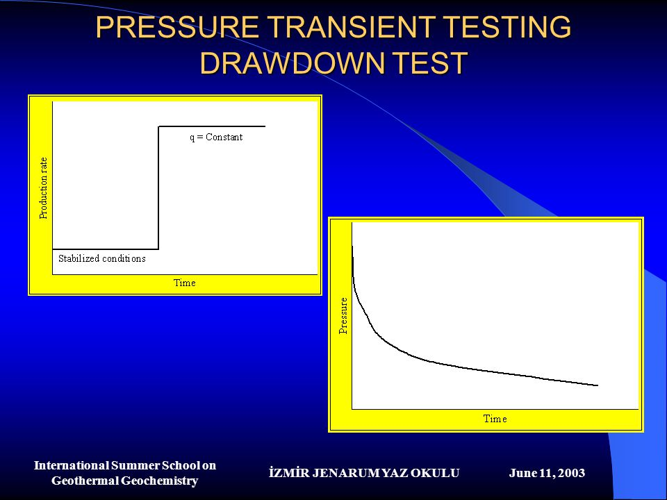 PRESSURE TRANSIENT TESTING DRAWDOWN TEST