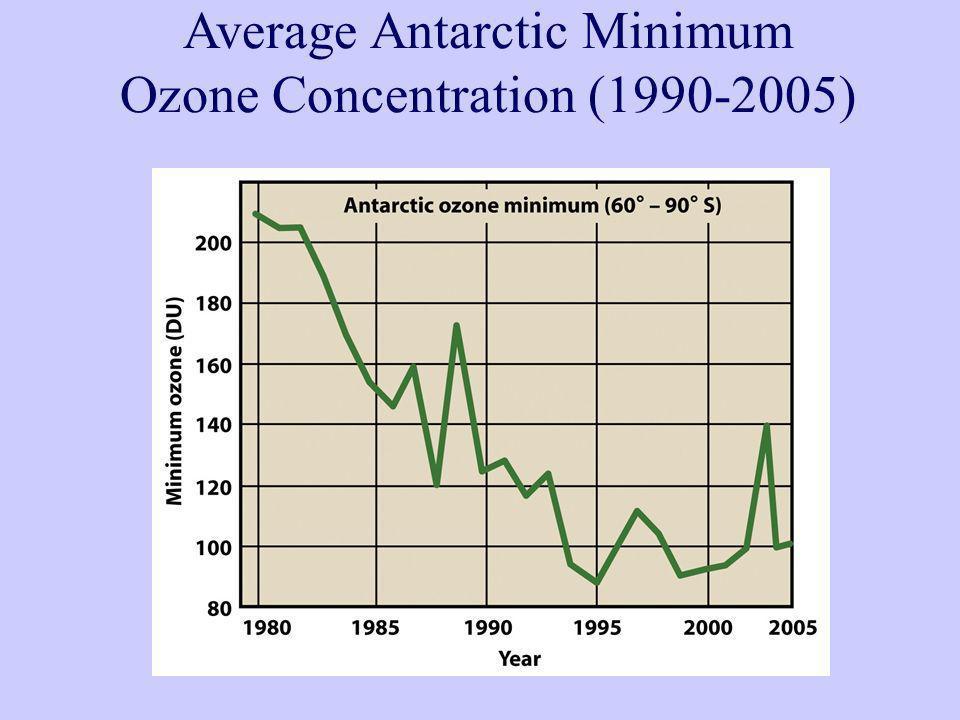 Average Antarctic Minimum Ozone Concentration (1990-2005)