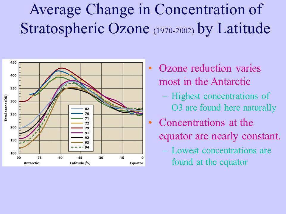 Average Change in Concentration of Stratospheric Ozone (1970-2002) by Latitude