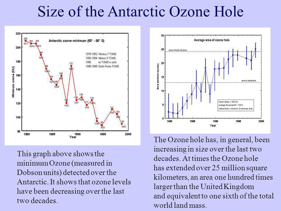 Size of the Antarctic Ozone Hole