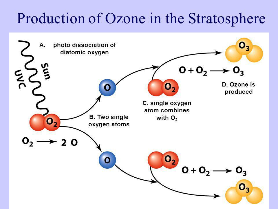 Production of Ozone in the Stratosphere
