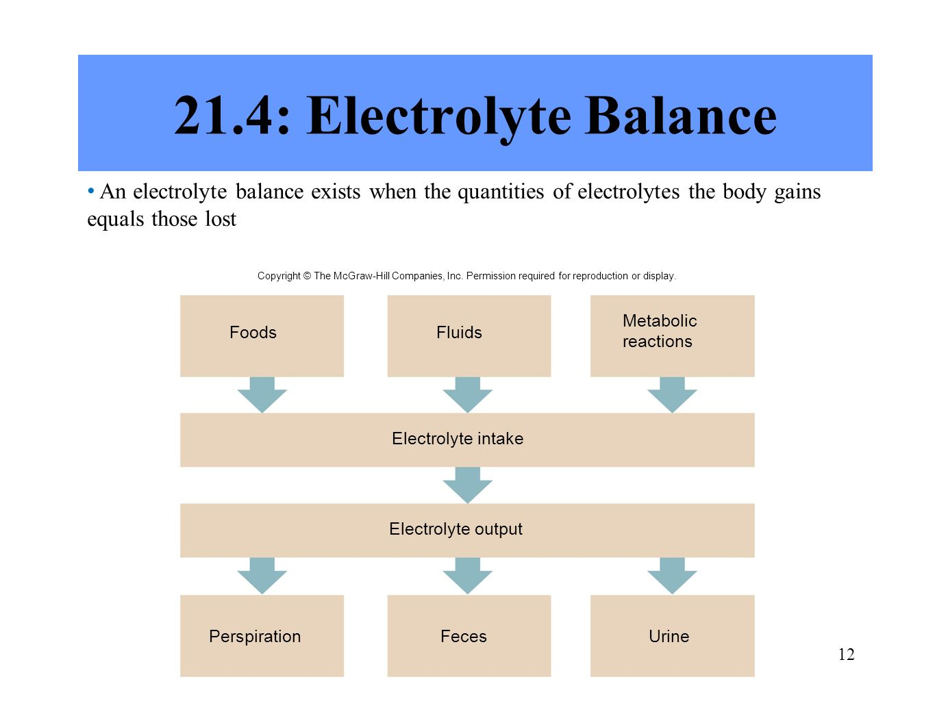 21.4: Electrolyte Balance An electrolyte balance exists when the quantities of electrolytes the body gains equals those lost.
