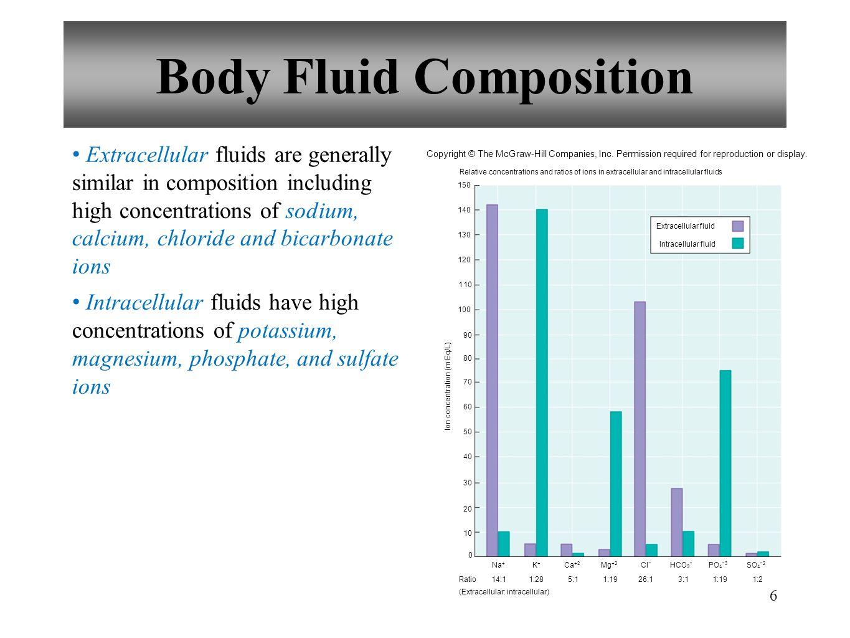 Body Fluid Composition