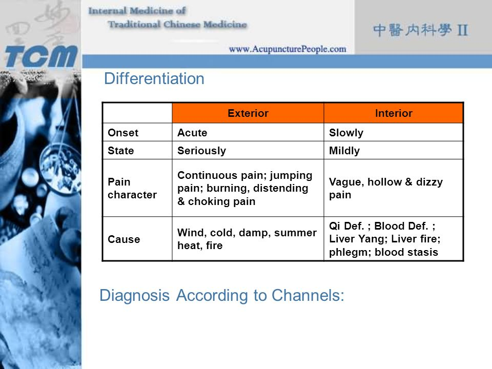 Diagnosis According to Channels: