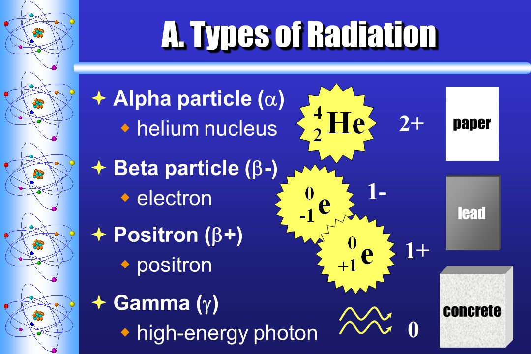 A. Types of Radiation 2+ 1- 1+ Alpha particle () helium nucleus