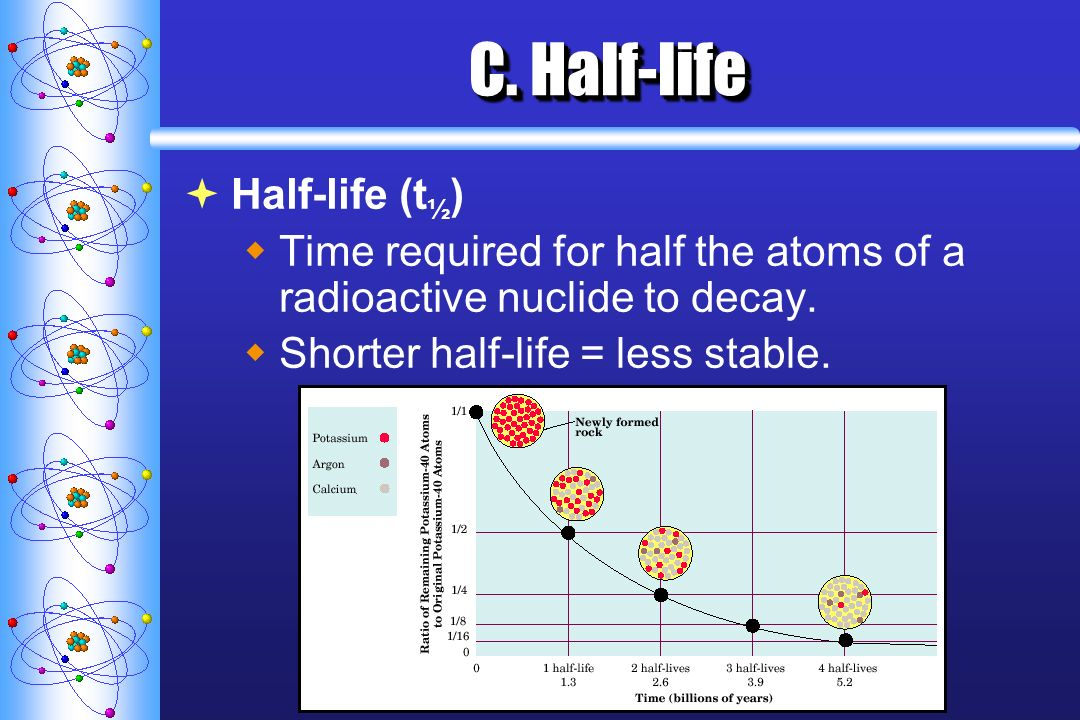 C. Half-life Half-life (t½)